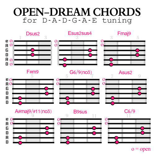 Open Dream Chords