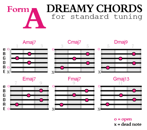 Shoegazing chords, Form A