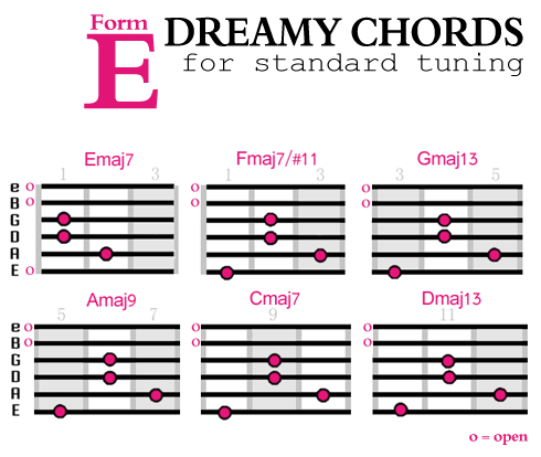 how to create dreamier guitar chords soundfly sad boy with guitar dreamy chords form e