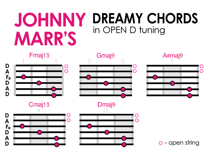 JOHNNY MARR Open D CHORDS