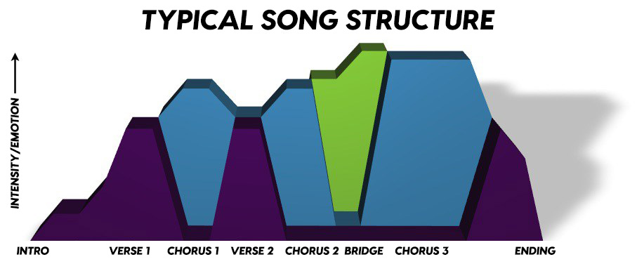 Chart Adapted From Squirrel Trench Audio