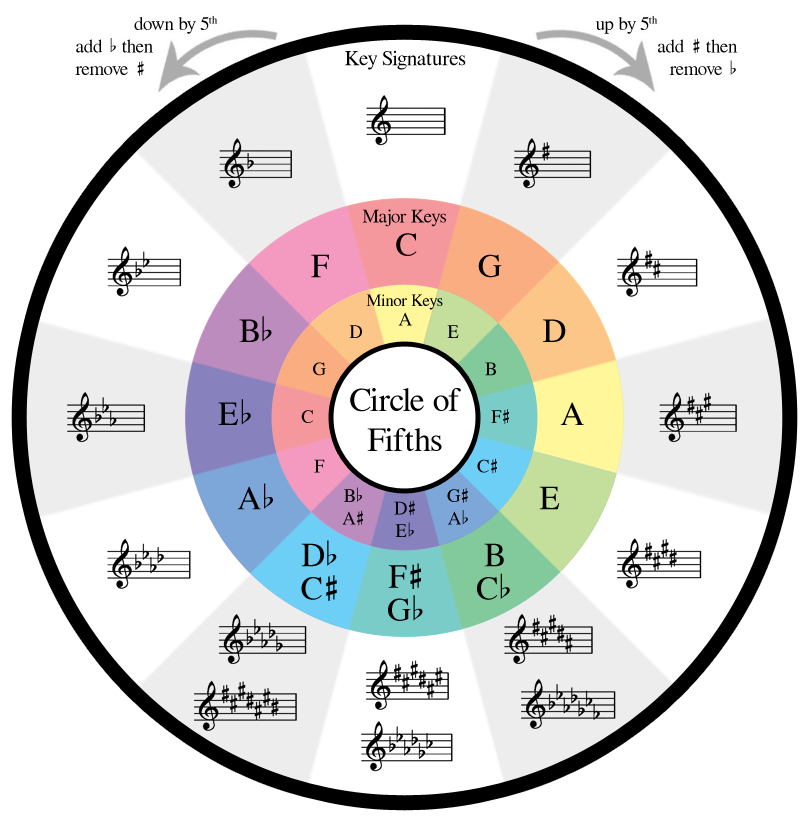 It's just a picture of Crazy Printable Circle of Fifths Wheel