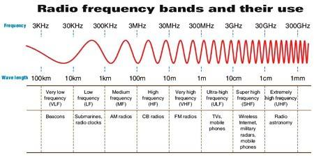 What Actually IS the Difference Between AM and FM Radio